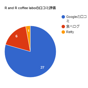 R and R coffee labo口コミ評価